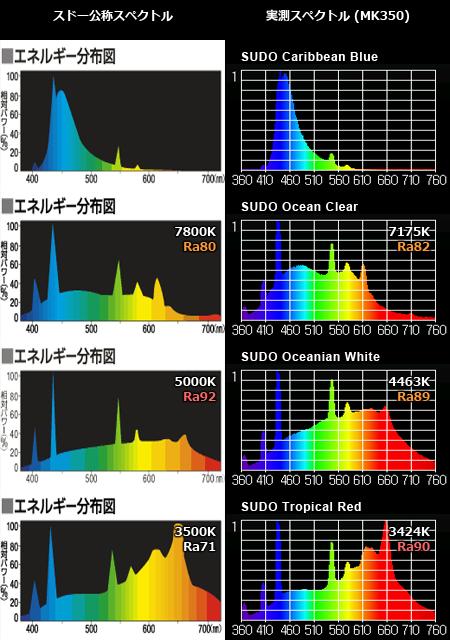スドーのフラットスペクトル蛍光灯の公称スペクトルと実測スペクトルの比較