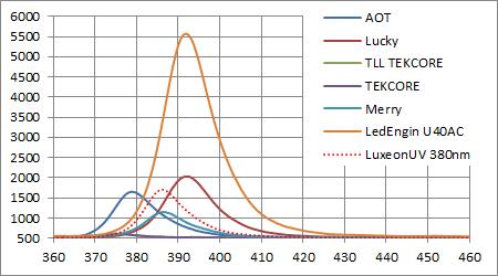 Philips Lumileds Luxeon UV 380nmと他社製LEDとのスペクトル強度比較