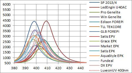 Philips Lumileds Luxeon UV 400nmと他社製LEDとのスペクトル強度比較