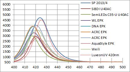 Philips Lumileds Luxeon UV 420nmと他社製LEDとのスペクトル強度比較