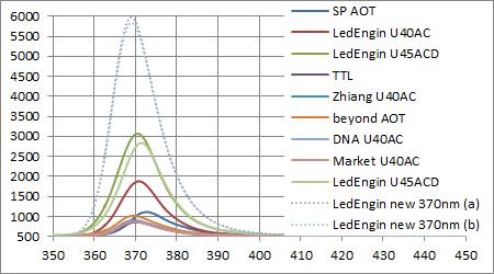 LedEngin LZ1-10UV00 UV 365nmと他社製LEDとのスペクトル強度比較