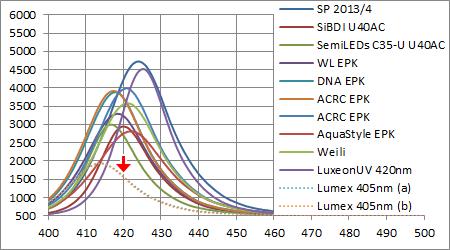 Lumex SML-LXL8047UVC 405nmと他社製LEDとのスペクトル強度比較