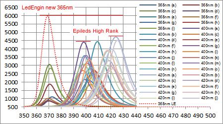 LedEngin LZ1-10UV00 UV 365nmと他社製380-420nmとのスペクトル強度比較