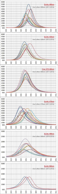 Cree XTEとExotic LEDと過去に試したLED群との波長強度比較
