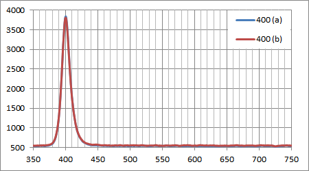 千石電商のUV 400nm LEDのスペクトル
