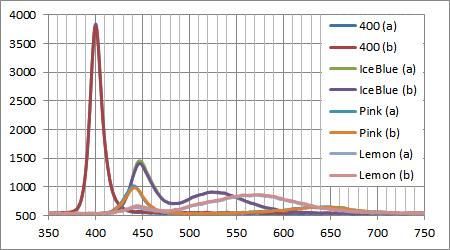 千石電商の各種LEDのスペクトル