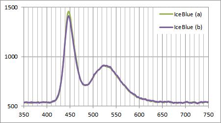 千石電商のアイスブルーLEDのスペクトル