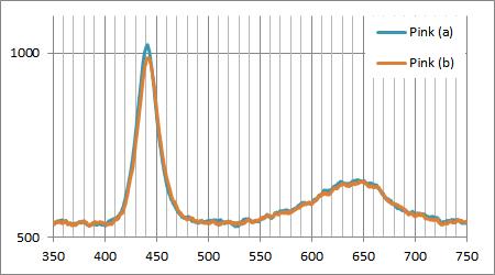 千石電商のピンクLEDのスペクトル