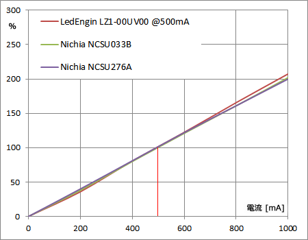 電流・光量特性の比較