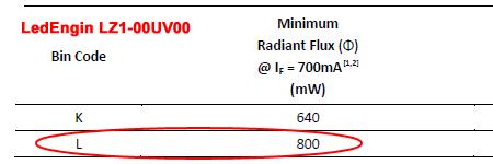 LedEngin LZ1-00UV00の光量ランク