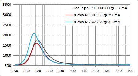 日亜UV 365nm LED スペクトル比較@350mA