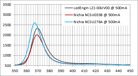 日亜UV 365nm LED スペクトル比較@500mA