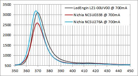 日亜UV 365nm LED スペクトル比較@700mA