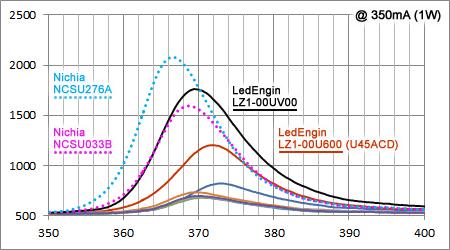 日亜UV 365nm LED スペクトル比較