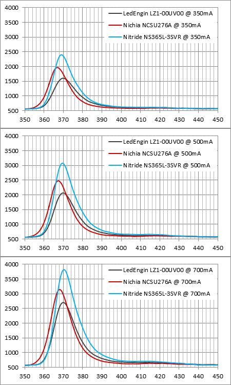 Nitride NS365L-3SVRと他社との波長強度比較