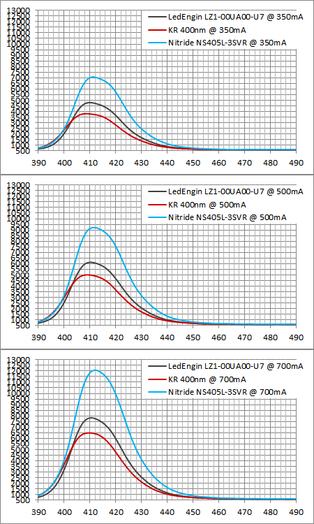 Nitride NS405L-3SVRと他社との波長強度比較