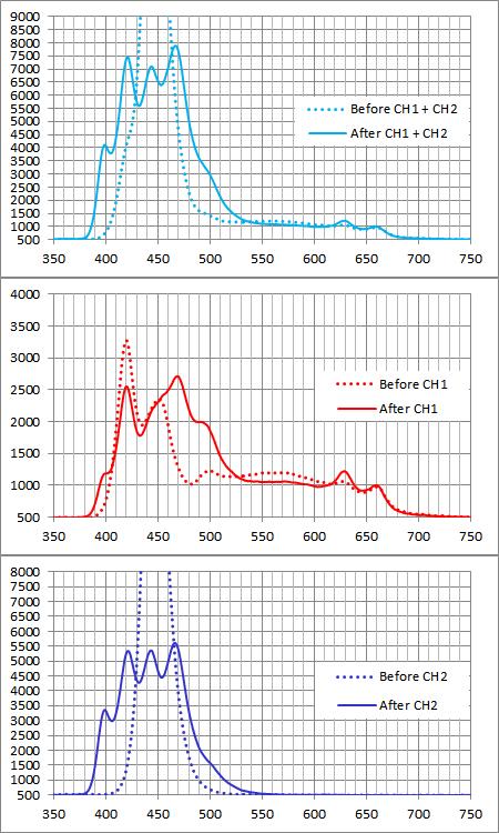 ReefBreeders 120W フルスペクトル&プリズムレンズ仕様 各チャンネルスペクトル比較