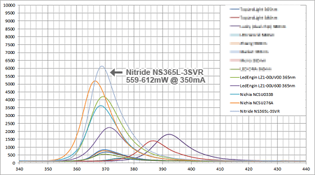 365nm LEDs Spectrum