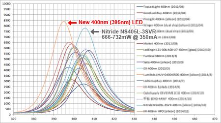 モンスター400nm LEDの波長強度 (訂正:2015/01/21)