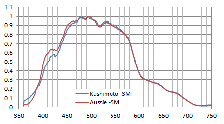 串本の水深3Mとグレートバリアリーフの水深5Mのスペクトルが一致