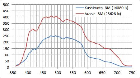 串本とグレートバリアリーフの水深3Mの海中スペクトル