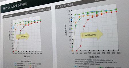 レンズ素材ごとのUV透過率