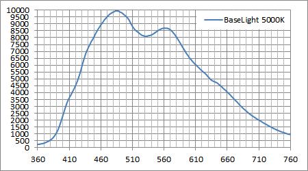 ベース光源 5000Kハロゲン (LR1)