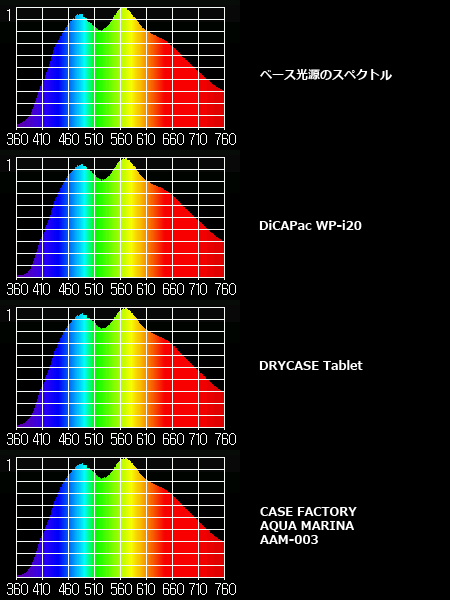 ベース光源 5000Kハロゲンと各防水ケースのUVロス特性 (MK350グラフ)
