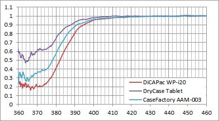各防水ケースのUVロス特性 (LR1)