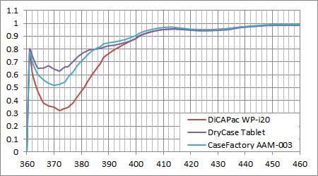 各防水ケースのUVロス特性 (MK350)