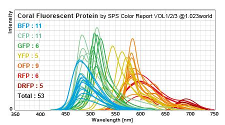 これまでの調査で集めたサンゴの蛍光タンパクの発光スペクトル