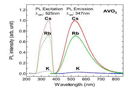 白色蛍光体:バナジウム酸化物 AVO3(A:Rb,Cs)