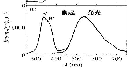 白色蛍光体:ペロブスカイト型酸化物蛍光体薄膜(CaTiO3:Bi)