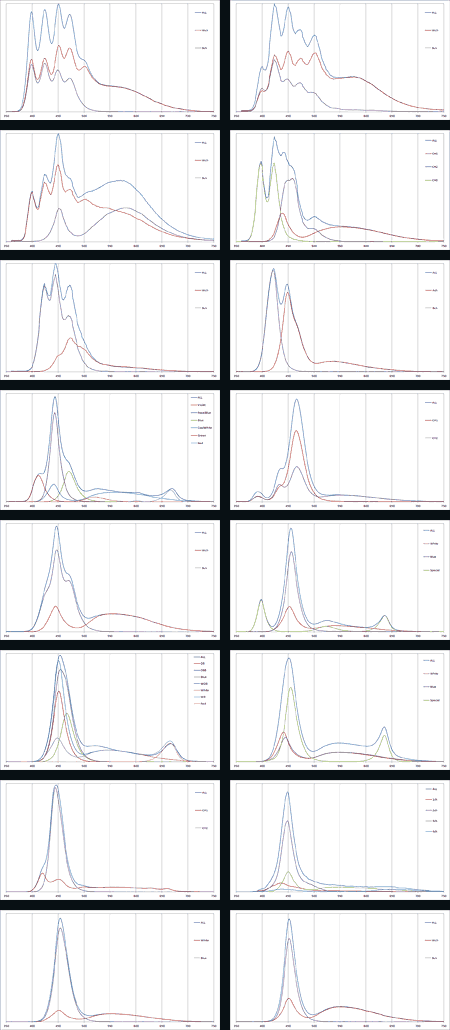 アクア各社のLEDライトのスペクトル