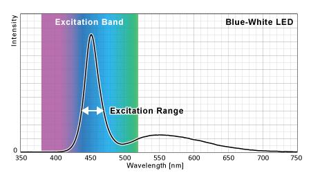 青白LEDの蛍光励起ポテンシャル