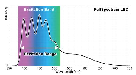 フルスペクトルLEDの蛍光励起ポテンシャル