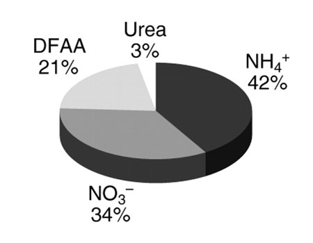 窒素取り込み (Renaud Grover, et al., 2008)
