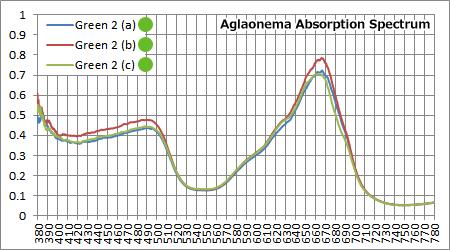 Green 2の吸収スペクトル