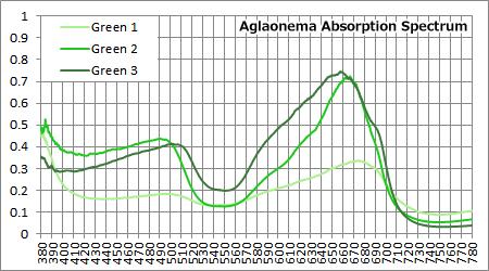 Green 1/2/3の吸収スペクトル比較