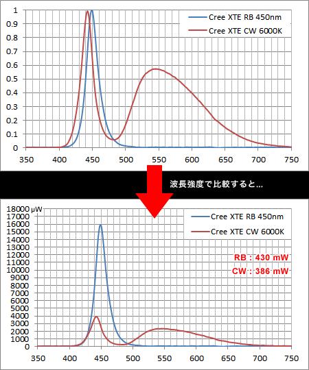 青色LEDと白色LEDの波長強度比較