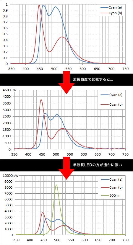 500nm LEDとシアン効果LEDの波長強度比較