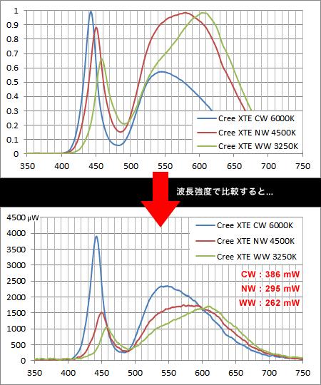 白色LED 3タイプの波長強度比較