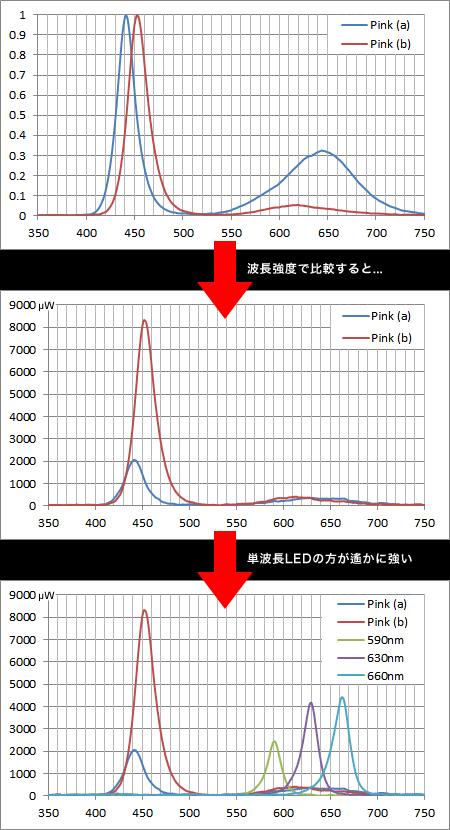 ピンク効果LED 2タイプと赤系短波長LEDの波長強度比較