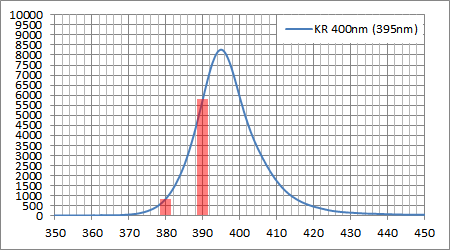 KR採用400nm(395nm) LED素子スペクトル