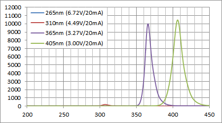 UVC/UVB LEDと最近のUVA LEDの波長強度比較