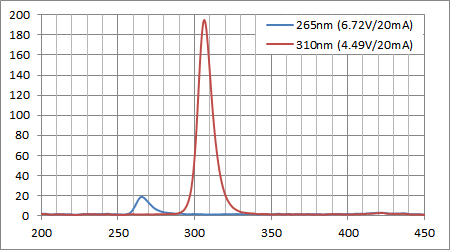 UVC/UVB LED波長強度比較