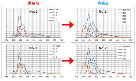 Maxspect Mazarra P フルスペクトル化 スペクトル変化