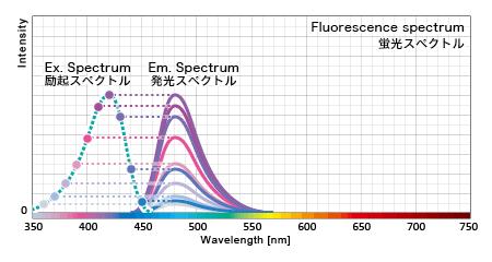 励起波長毎の発光量を折れ線グラフ化したものが励起スペクトルである