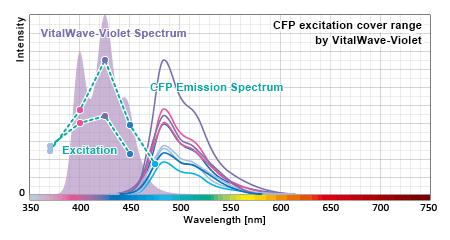 バイタルウェーブ・バイオレットのFP励起波長カバー率