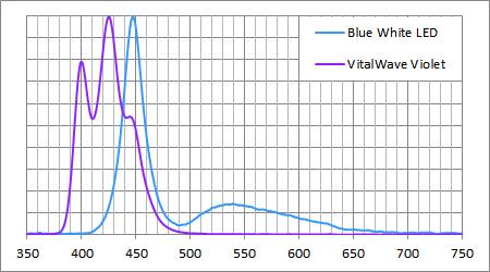 バイタルウェーブ・バイオレットのスペクトル